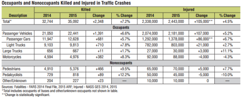 USDOT CHART: Occupants and Nonoccupants Killed and Injured in Traffic Crashes