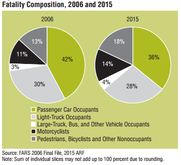 USDOT CHART: Change in Fatality Composition