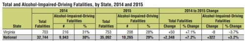 USDOT CHART: Virginia and National deaths 2015